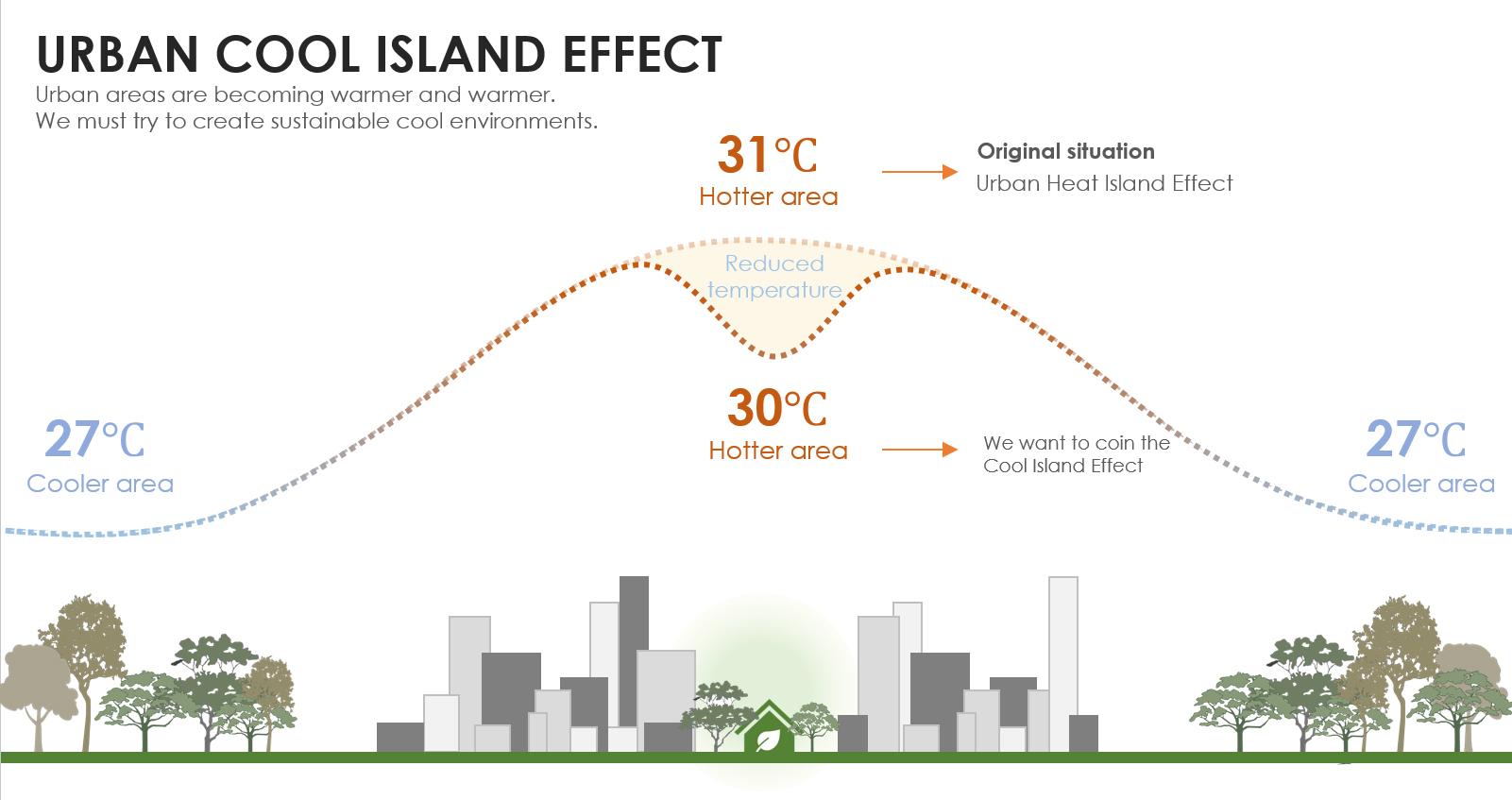 URBAN COOL ISLAND EFFECT Chain10 Architecture & Interior Design Institute}
