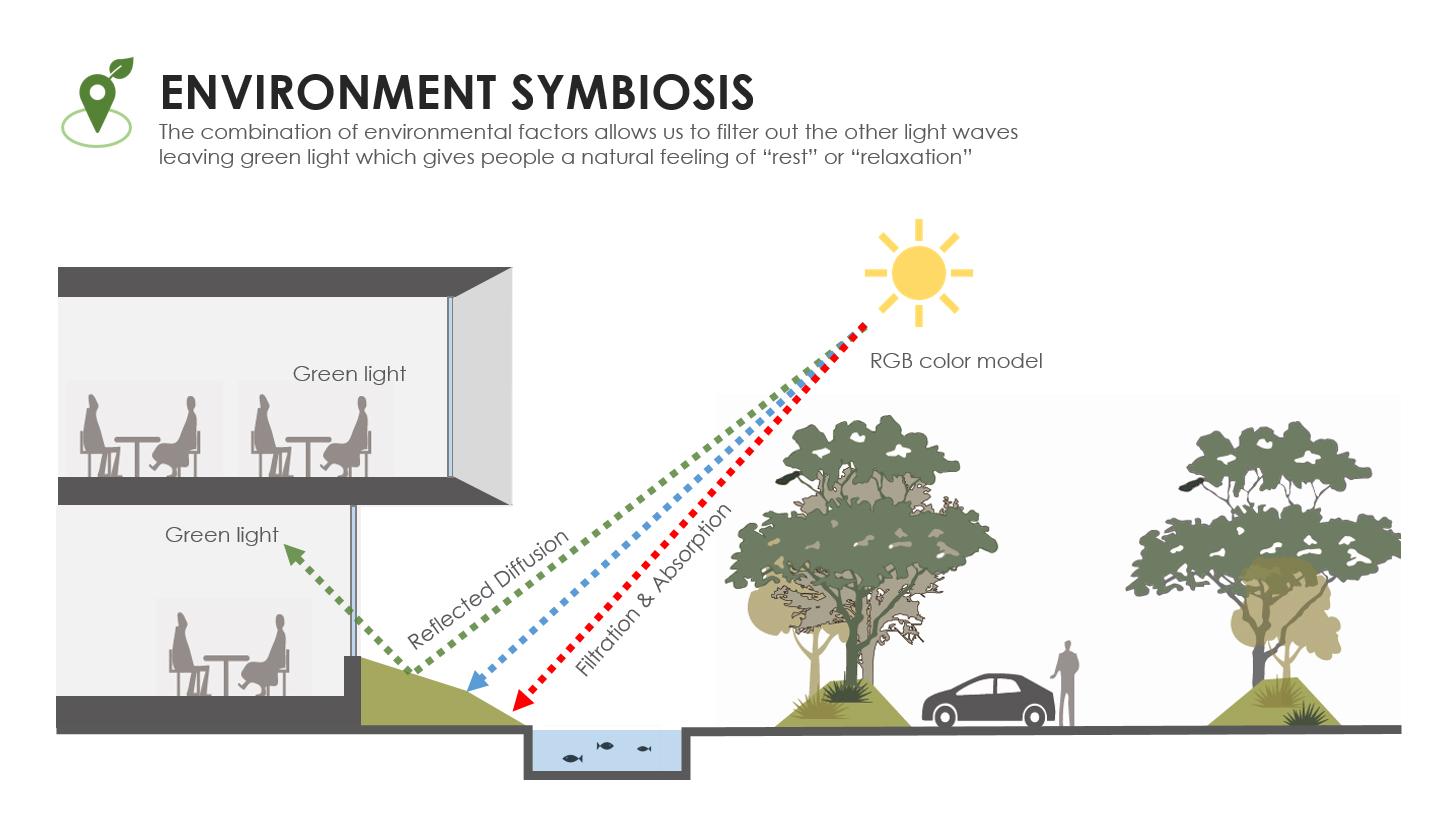 ENVIRONMENT SYMBIOSIS Chain10 Architecture & Interior Design Institute}