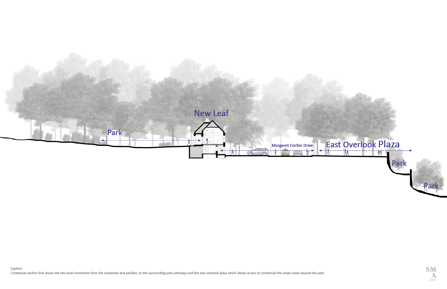 Contextual section that shows the two level connection from the restaurant and pavilion, to the surrounding park pathways and the east overlook plaza which allows access to contextual the urban view SMA | Stephen Moser Architect - Design Team}