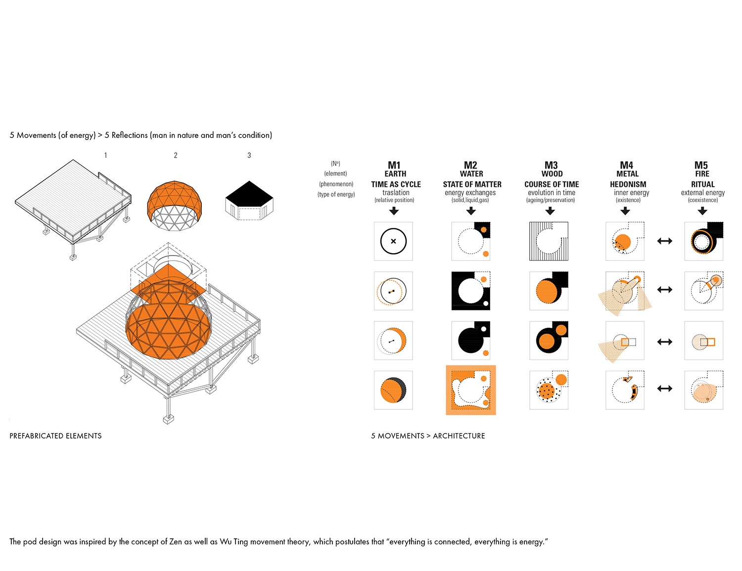 Components diagram and the five types of energy Montalba Architects}