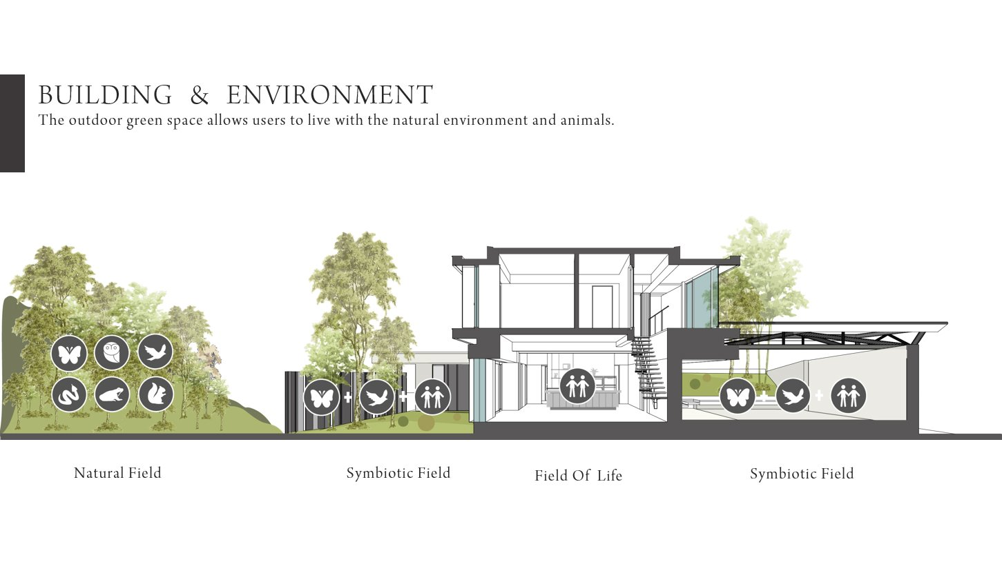 BUILDING & ENVIRONMENT Chain10 Architecture & Interior Design Institute}