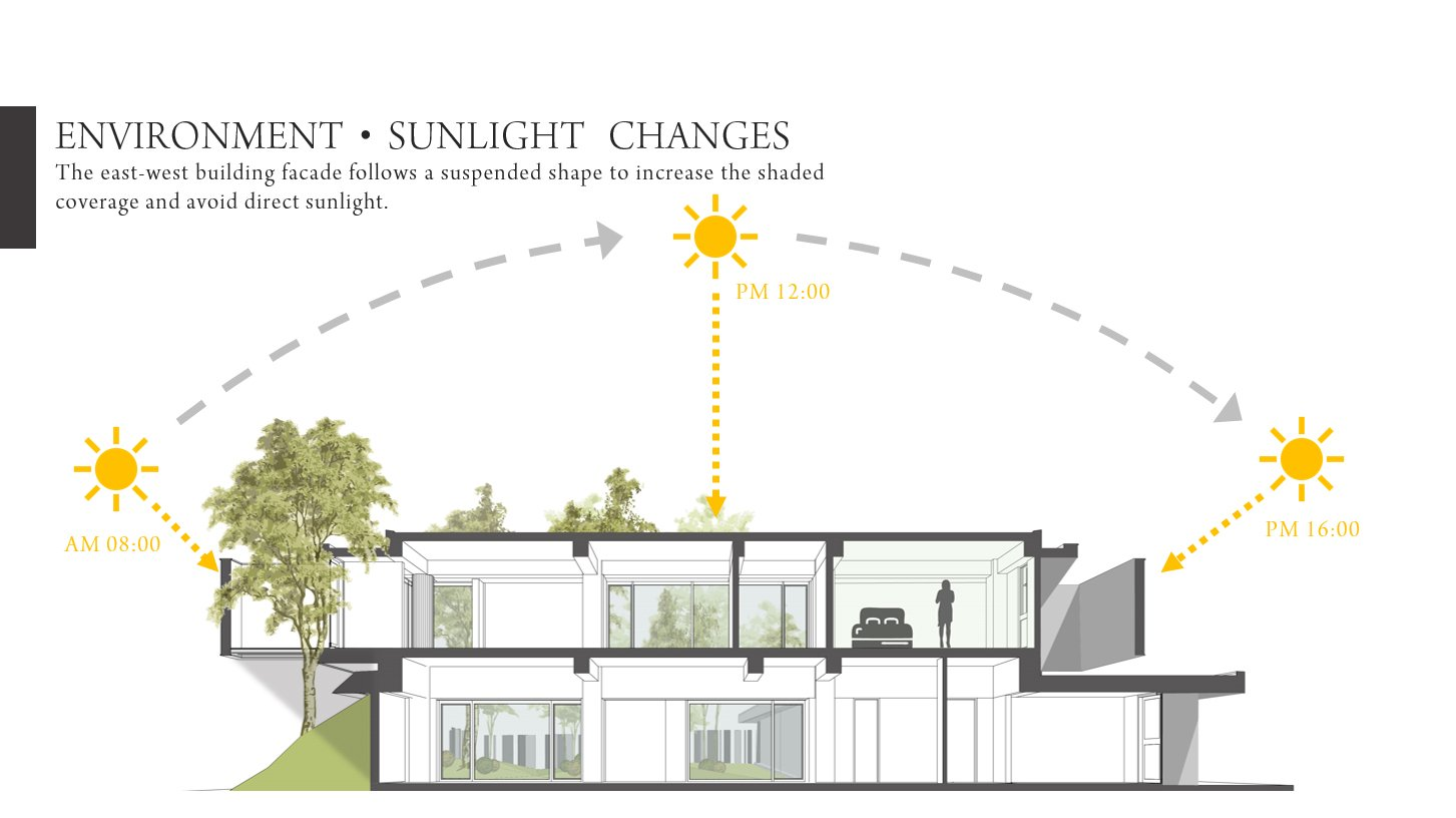 ENVIRONMENT‧SUNLIGHT CHANGES Chain10 Architecture & Interior Design Institute}