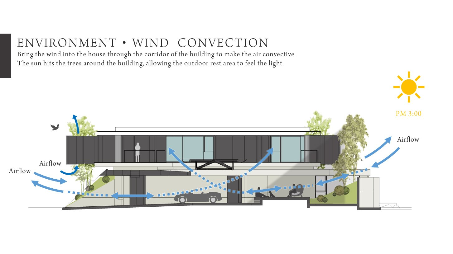 ENVIRONMENT‧WIND CONVECTION Chain10 Architecture & Interior Design Institute}