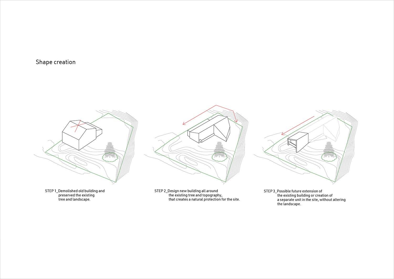 Shape creation diagram Plasma Studio}