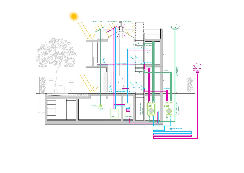 Energy diagram angus fiori architects}