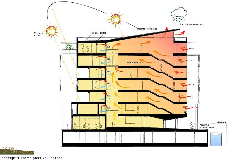 Concept sistema passivo estate PS_Architetture}