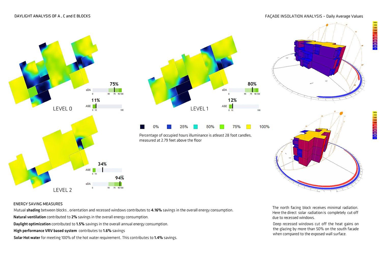 Daylight Analysis Sanjay Puri Architects}