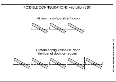 Possible Configurations Linvisibile}