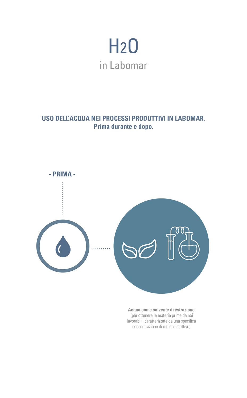 Estratto brochure di progetto – H2O in Labomar Gherardiarchitetti}
