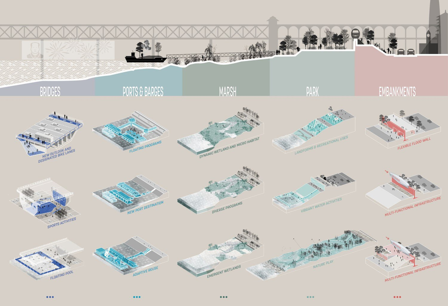 A DIVERSITY OF WATERFRONT CONDITIONS: A variety of site conditions were organized into five key spatial components, with a comprehensive toolkit providing flexible solutions to each respective challenge. SASAKI