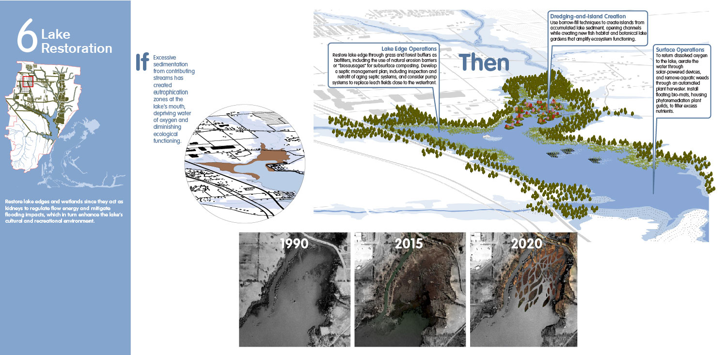 Re-oxygenate the lake to restore water flow and aquatic life endangered by sedimentation. University of Arkansas Community Design Center}