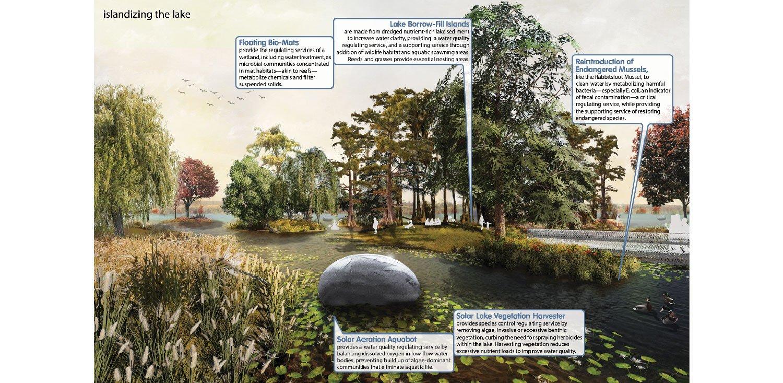 Like ancient wetland farmers, build islands from sediment to provide fish and fowl habitat. University of Arkansas Community Design Center}