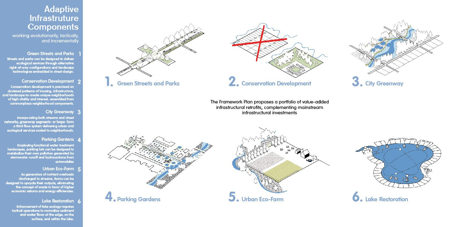 Urban form can fix the watershed using value-added infrastructure sets. University of Arkansas Community Design Center}