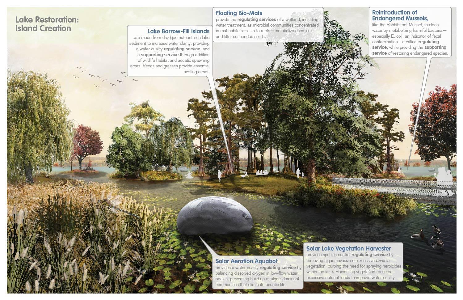Lake restoration: island creation through floating bio-mats provides water treatment services. University of Arkansas Community Design Center