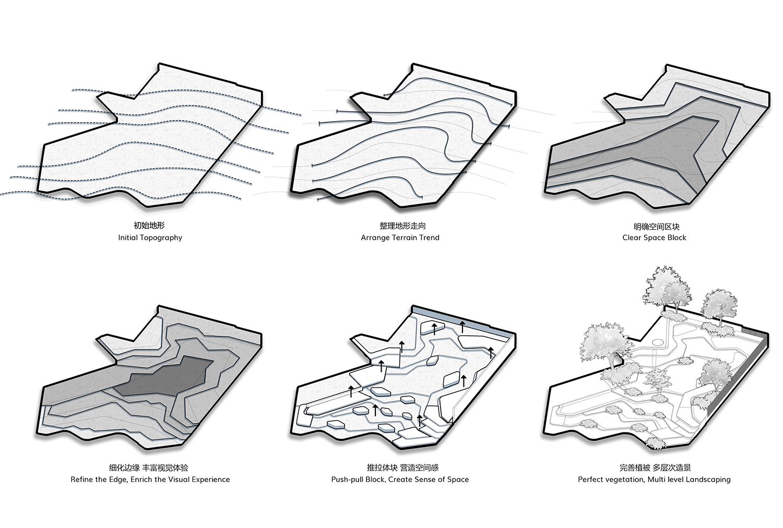 design process gad · line+ studio}