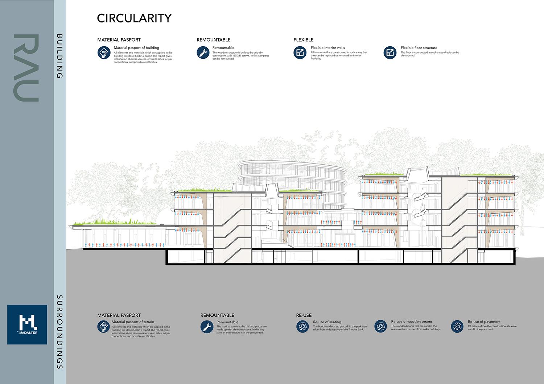 Circularity measures RAU Architects}