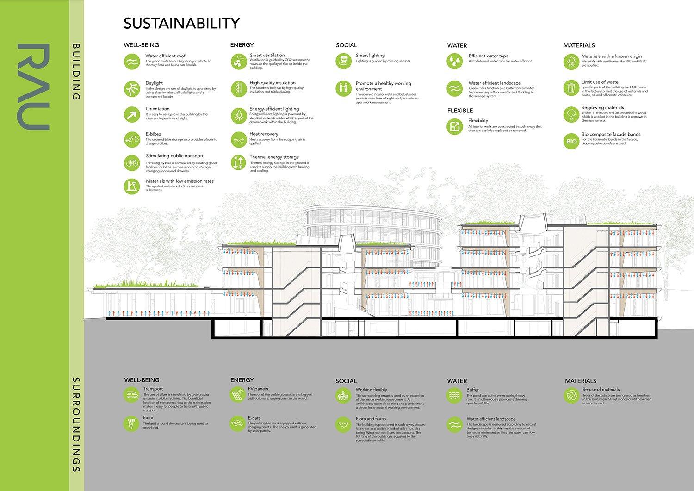 Sustainability measures RAU Architects}
