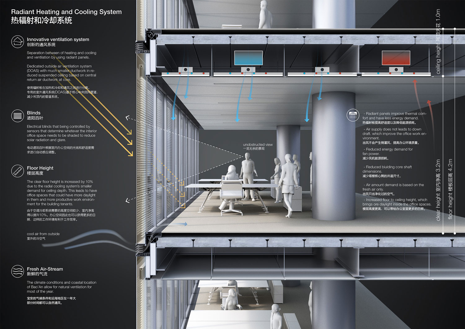 Heating and Cooling System Concept Jaeger Kahlen Partners Architects Ltd.}