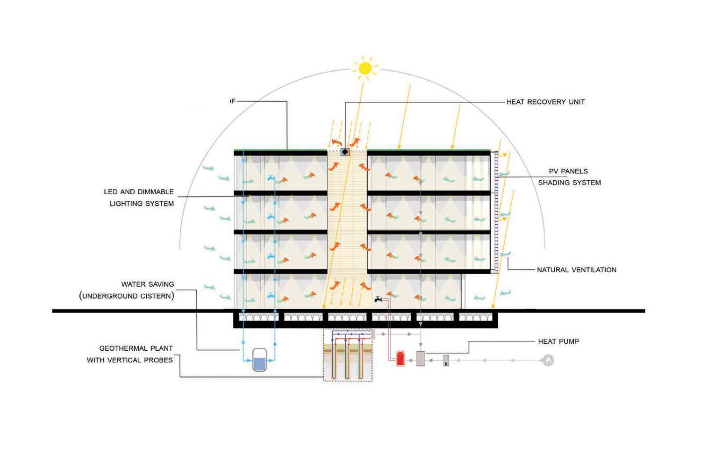 strategie di contenimento energetico, funzionamento dell'edificio Riccardo Renzi, Mario De Stefano, Claudio Piferi, DIDA-UNIFI}