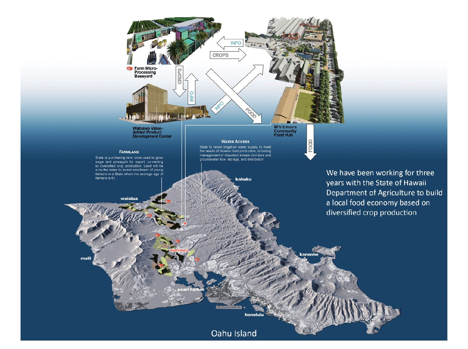 Wahiawa is part of a developing sustainable food system on Oahu Island. University of Arkansas Community Design Center}
