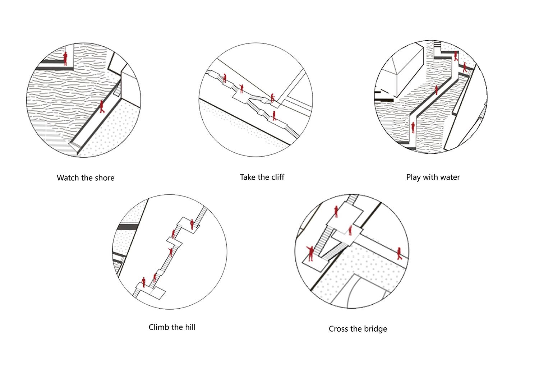 route experience diagram gad · line+ studio}
