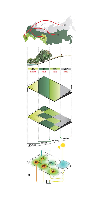 Concept Diagram, Zaryadye Park Courtesy of Diller Scofidio + Renfro}