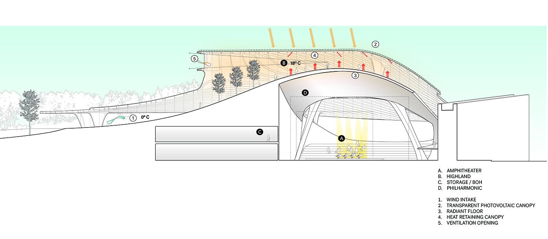 Glass Crust Diagram, Zaryadye Park Courtesy of Diller Scofidio + Renfro}
