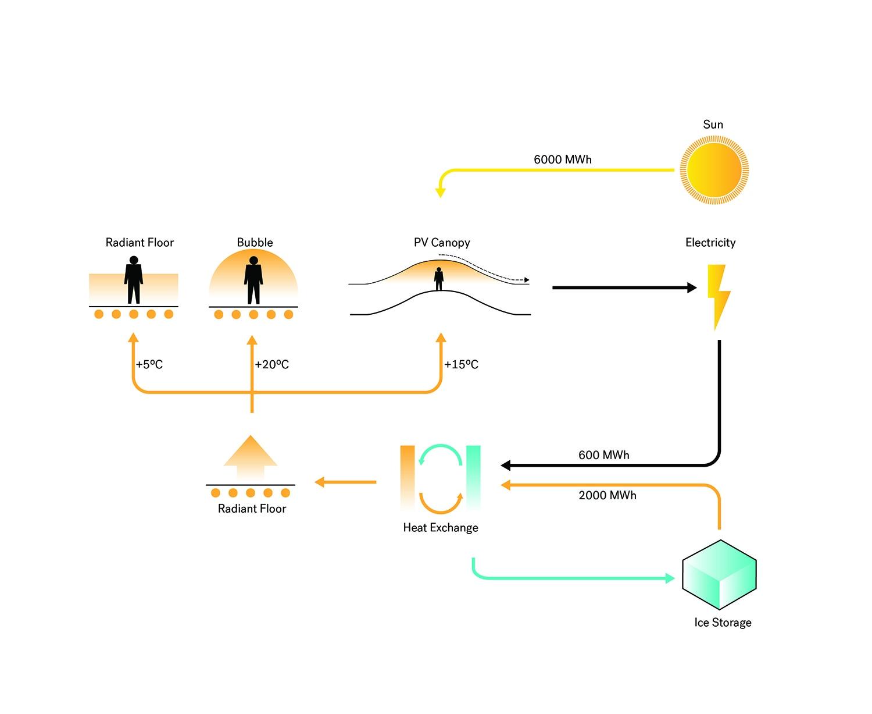 Energy Neutrality Flow Diagram, Zaryadye Park Courtesy of Diller Scofidio + Renfro}