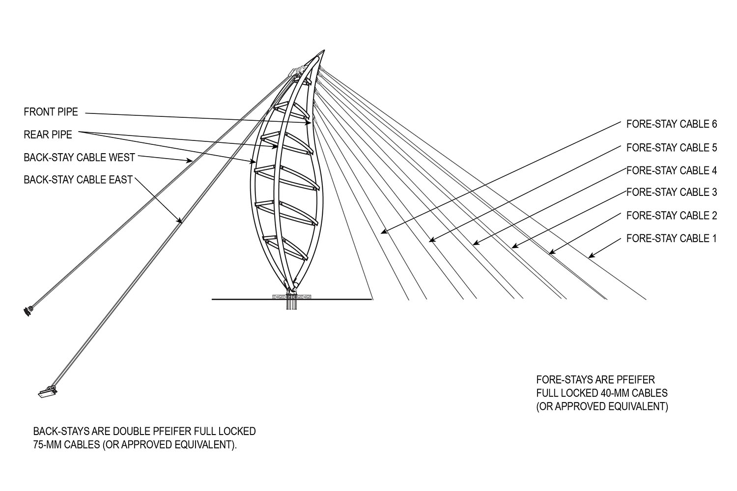 SIX PAIRS OF FORE-STAY CABLES AND TWO LARGE BACK-STAY CABLES SUPPORT THE BRIDGE Fentress Architects}