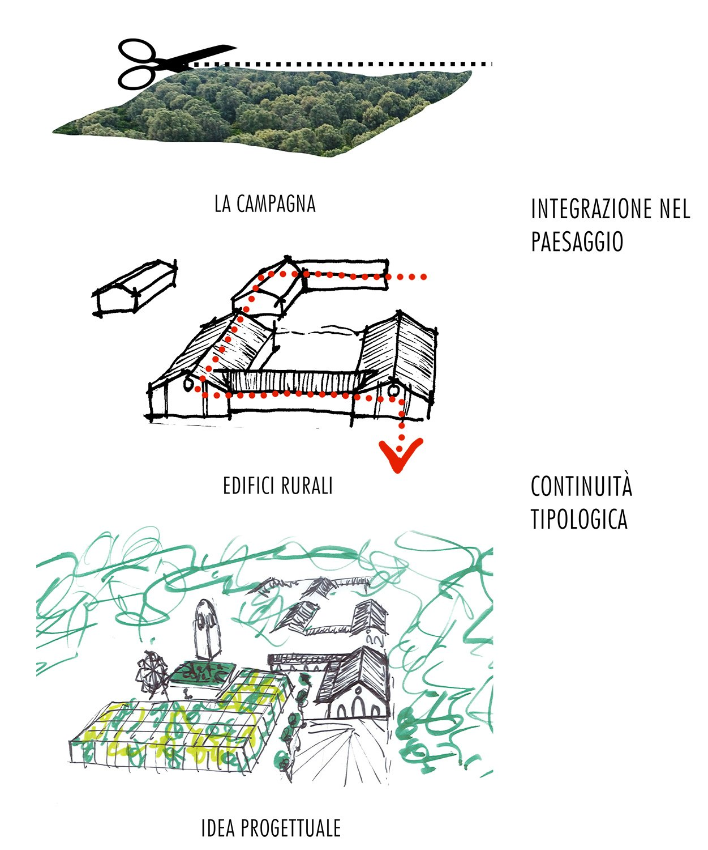 Concept di progetto Guendalina Salimei - TStudio}
