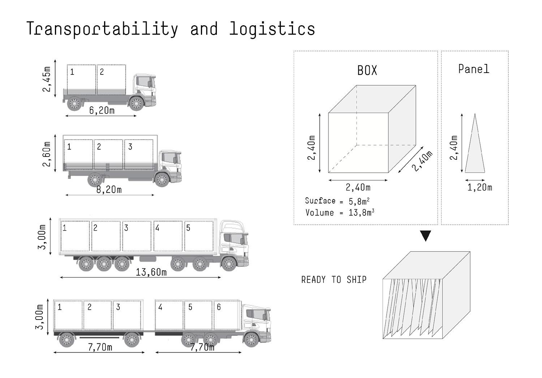 Trasportabilità e logistica noa* network of architecture}