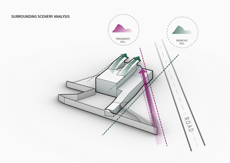 Surrounding scenery analysis diagram Atelier Alter Architects}