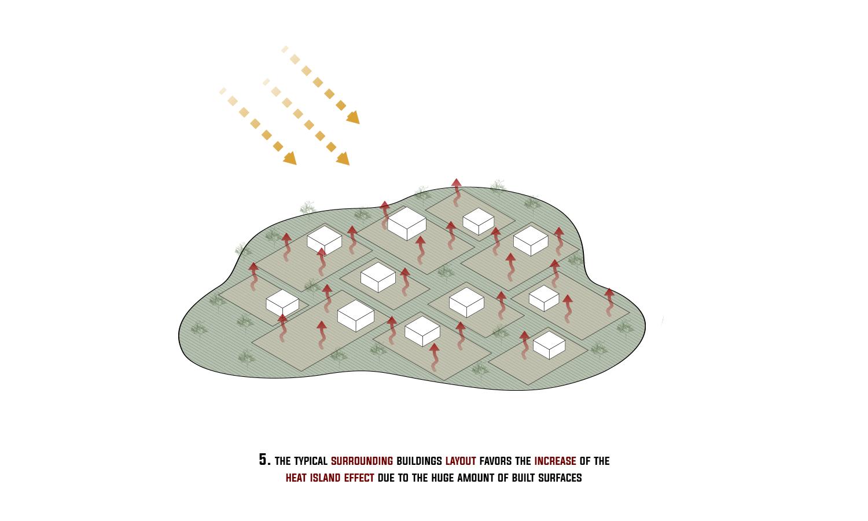Step 5: Sviluppo urbanistico tradizionale e fenomeno dell'isola di calore 3ndy Studio}