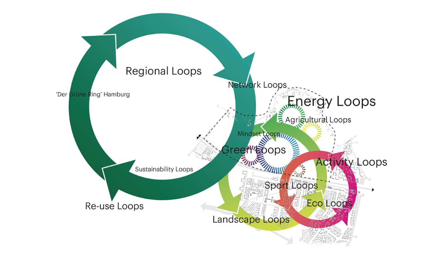 The Connected City - Loops © ADEPT KARRES+BRANDS}