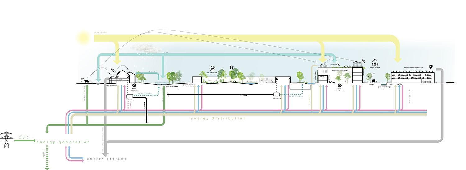 The Connected City - Ecosytems © ADEPT KARRES+BRANDS}