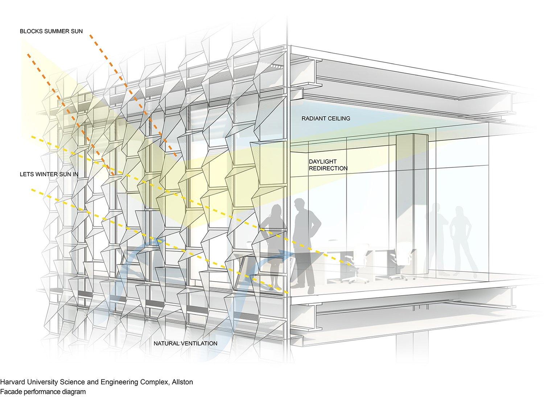Facade performance diagram Behnisch Architekten}