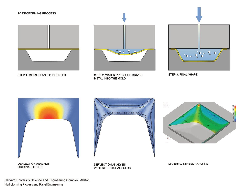 Hydroforming Process and Panel Engineering Behnisch Architekten}