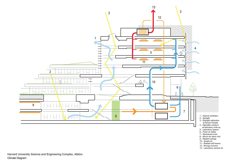 Climate diagram Behnisch Architekten}