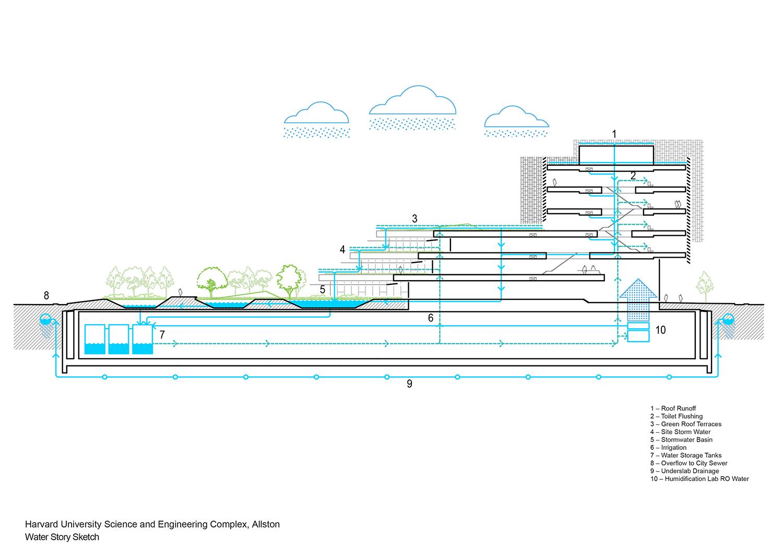 Water storey diagram Behnisch Architekten}