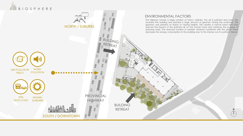 Environmental factors Chain10 Architecture & Interior Design Institute}