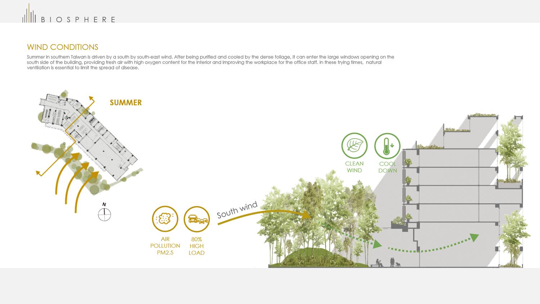 Wind conditions-summer Chain10 Architecture & Interior Design Institute}