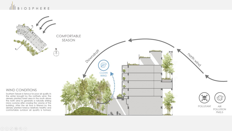 Wind conditions-comfortable season Chain10 Architecture & Interior Design Institute}