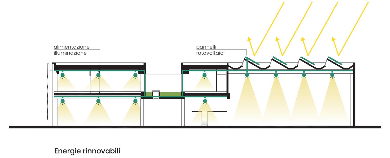 Zamasport, Schema energie rinnovabili Frigerio Design Group}