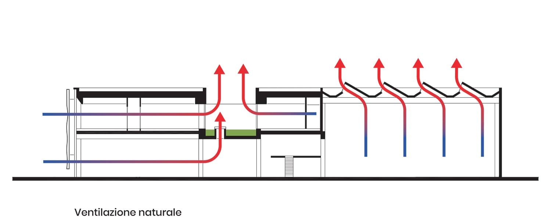 Zamasport, Schemi ventilazione naturale Frigerio Design Group}