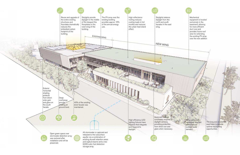 Sustainability Diagram The Architect}