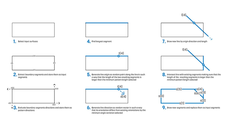 Pattern development description Courtesy of Sasaki}