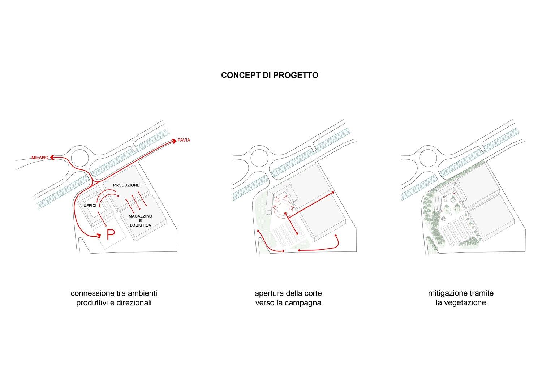 concept di progetto Barreca & La Varra}