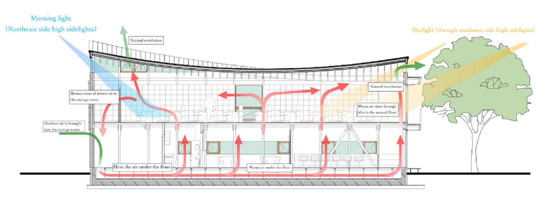 Enviroment Endo Architectural Atelier}