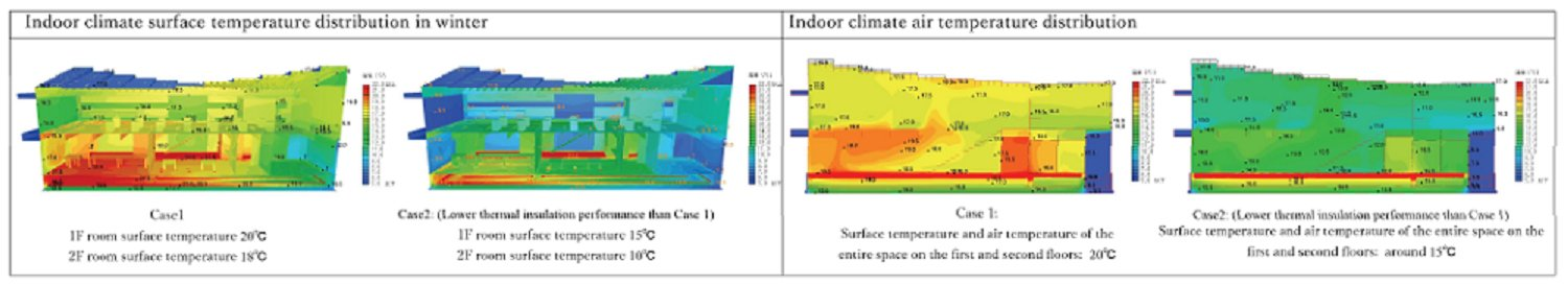 Indoor climate Endo Architectural Atelier}