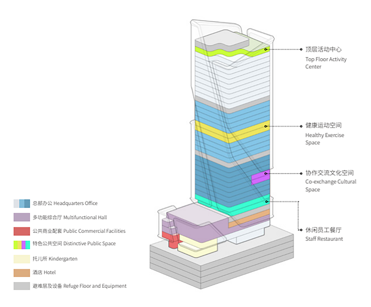 Function Analysis GWP Architects}